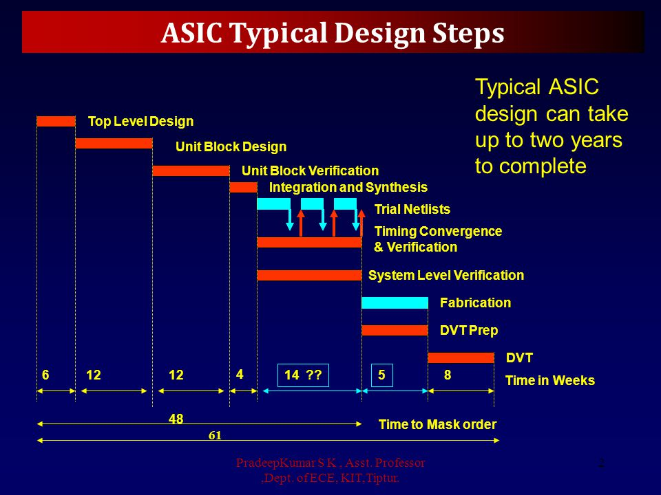 ASIC Typical Design Steps