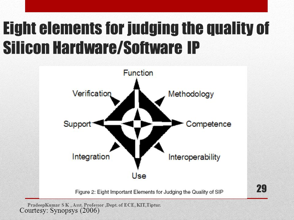 Eight elements for judging the quality of Silicon Hardware/Software IP