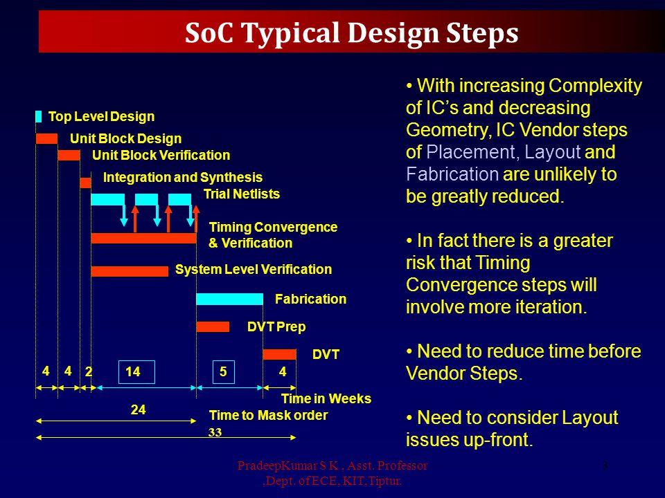 SoC Typical Design Steps