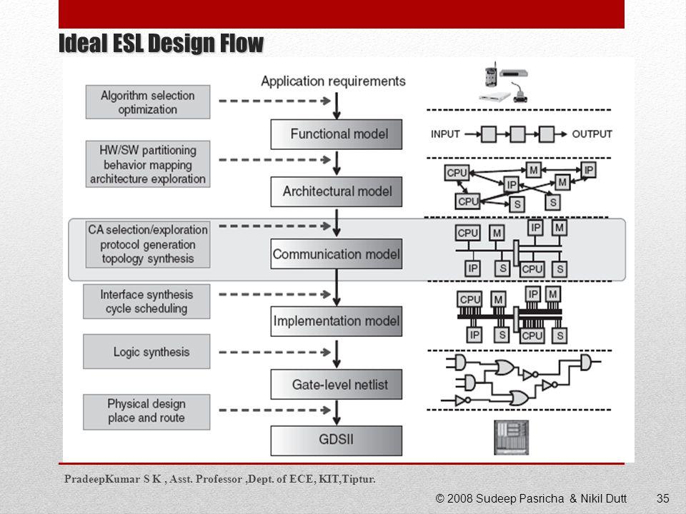 Ideal ESL Design Flow PradeepKumar S K , Asst. Professor ,Dept. of ECE, KIT,Tiptur. © 2008 Sudeep Pasricha & Nikil Dutt.