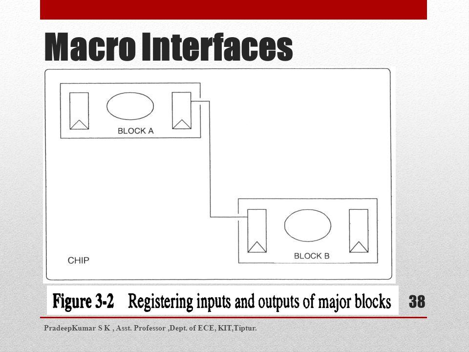 Macro Interfaces PradeepKumar S K , Asst. Professor ,Dept. of ECE, KIT,Tiptur.