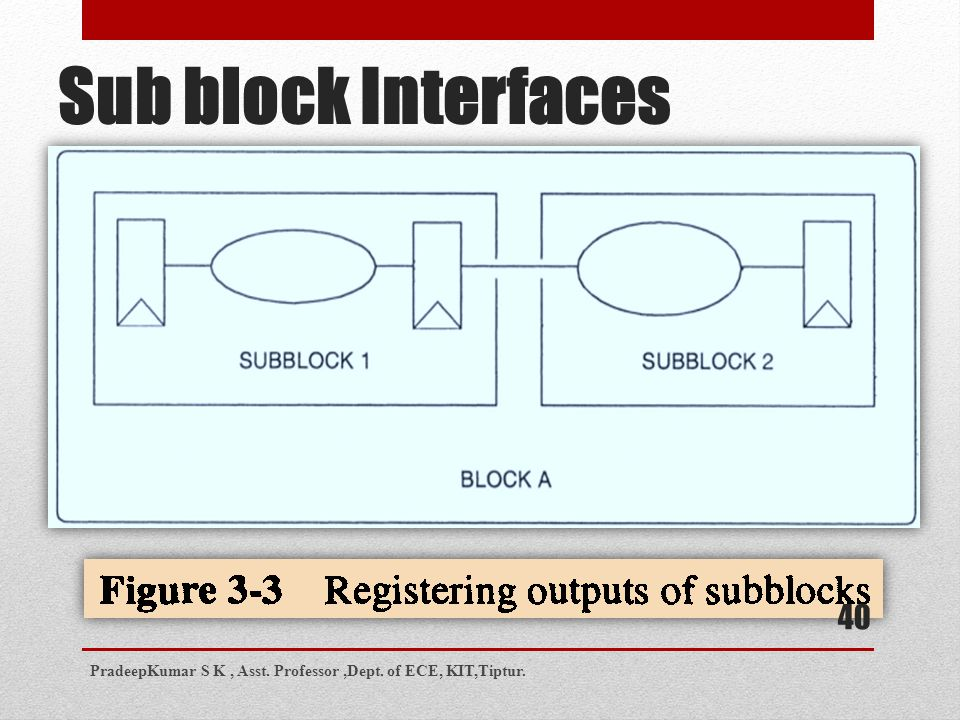 Sub block Interfaces PradeepKumar S K , Asst. Professor ,Dept. of ECE, KIT,Tiptur.