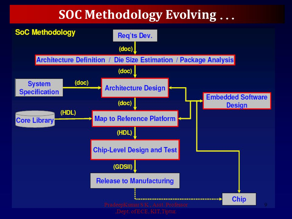 SOC Methodology Evolving ...
