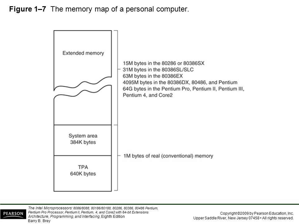 Figure 1–7 The memory map of a personal computer.