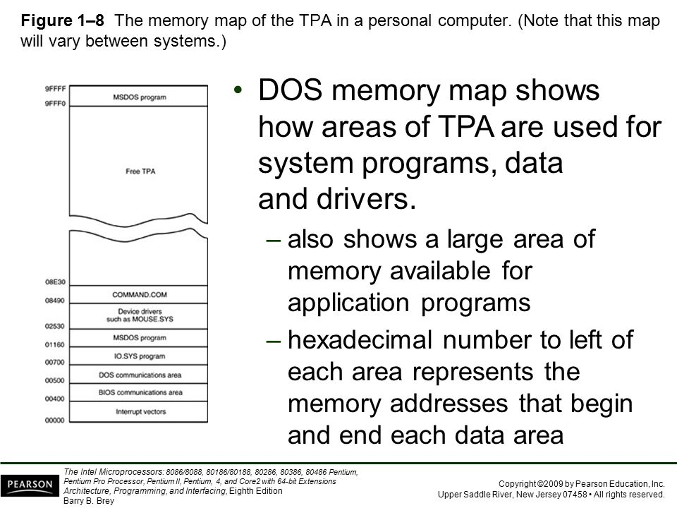 Figure 1–8 The memory map of the TPA in a personal computer