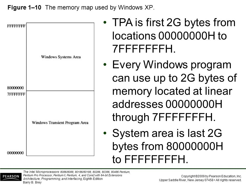 Figure 1–10 The memory map used by Windows XP.