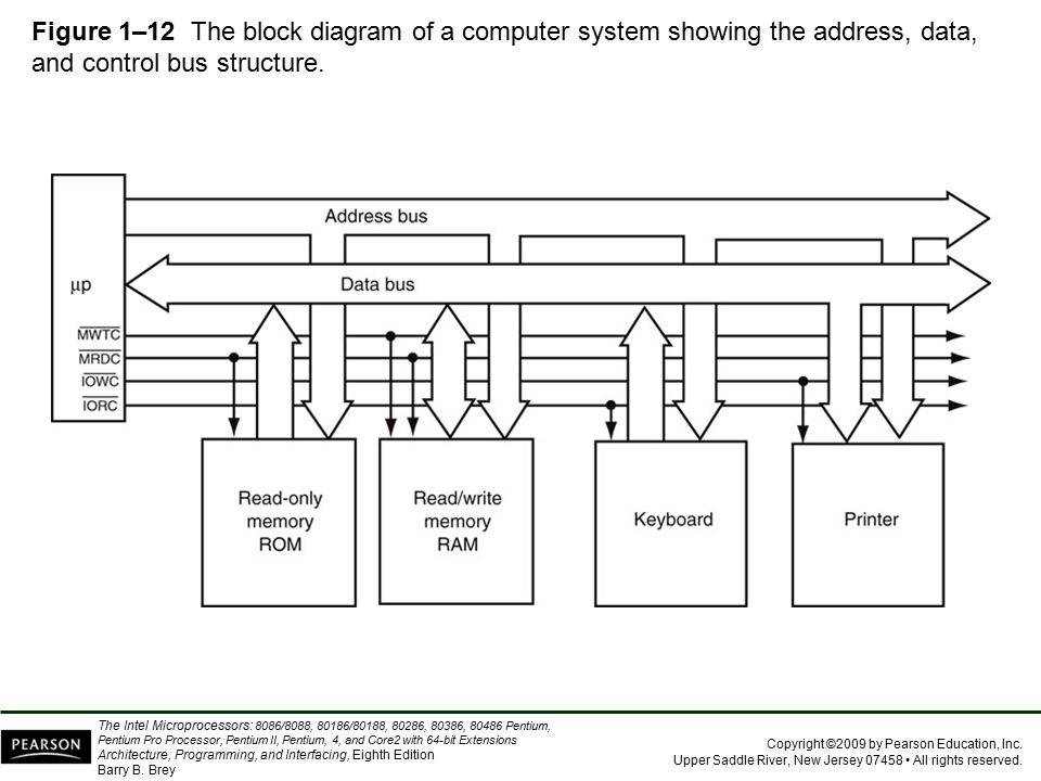 Figure 1–12 The block diagram of a computer system showing the address, data, and control bus structure.