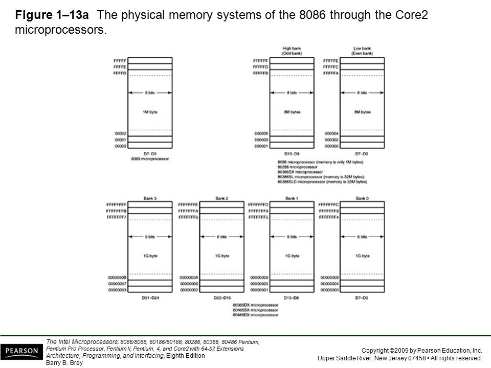 Figure 1–13a The physical memory systems of the 8086 through the Core2 microprocessors.