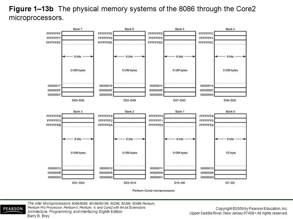 Figure 1–13b The physical memory systems of the 8086 through the Core2 microprocessors.