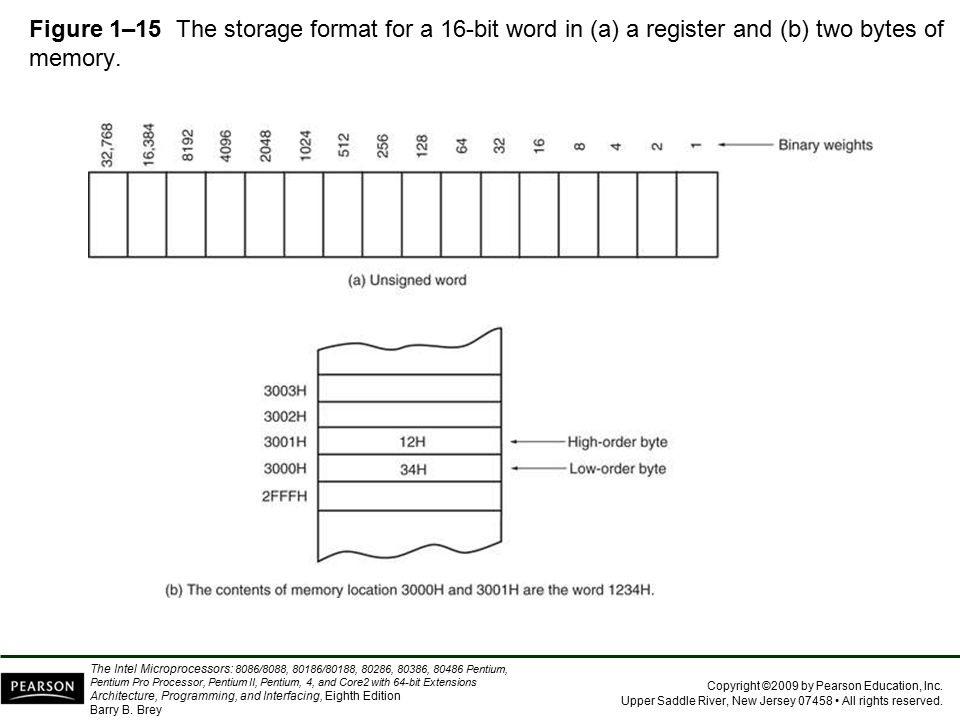 Figure 1–15 The storage format for a 16-bit word in (a) a register and (b) two bytes of memory.