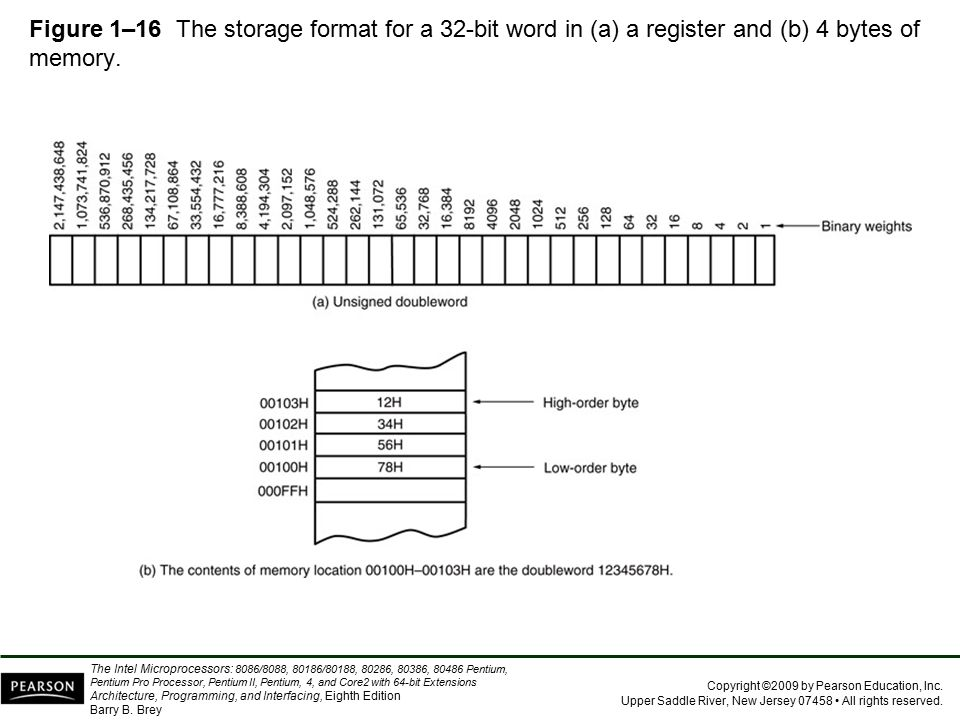 Figure 1–16 The storage format for a 32-bit word in (a) a register and (b) 4 bytes of memory.