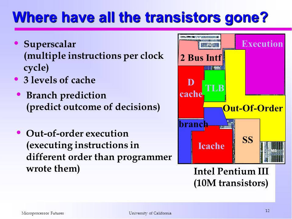 Where have all the transistors gone