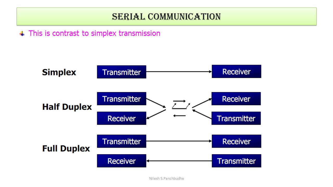 SERIAL COMMUNICATION This is contrast to simplex transmission