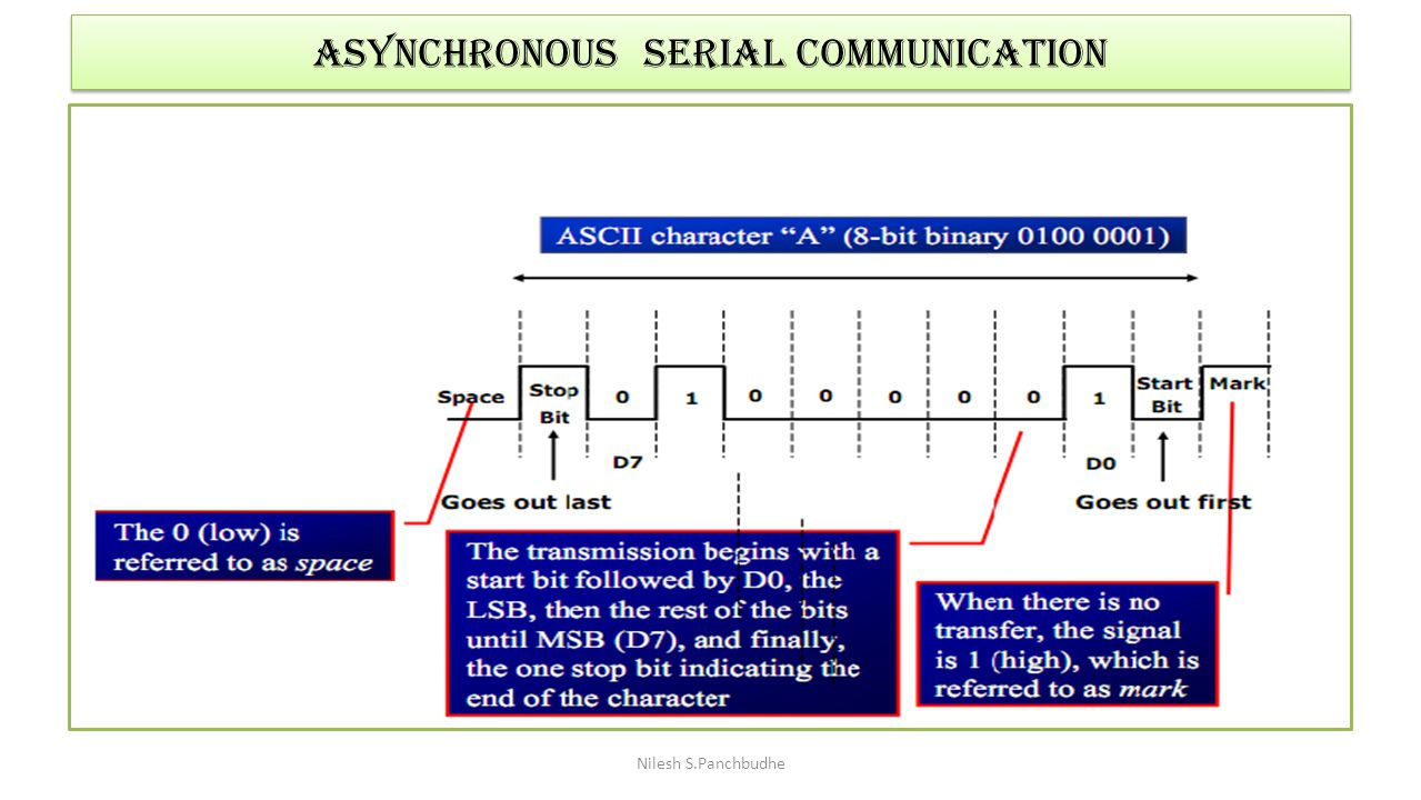 Asynchronous SERIAL COMMUNICATION