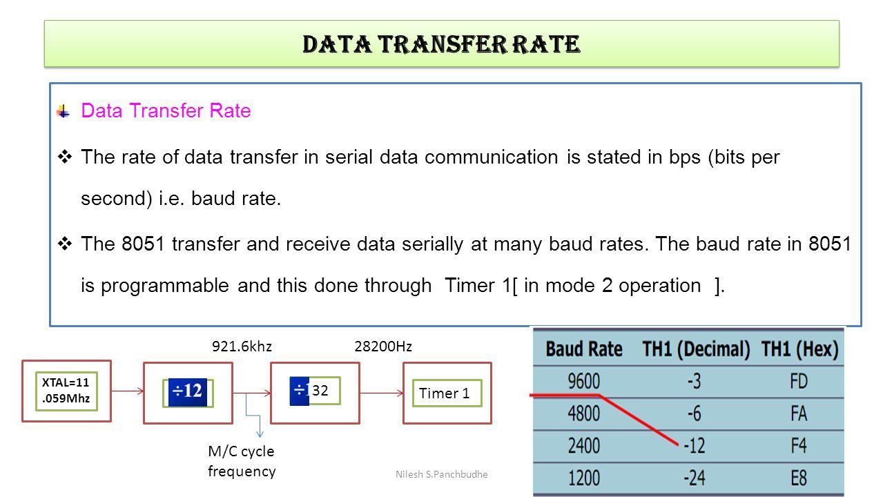 DATA TRANSFER RATE Data Transfer Rate