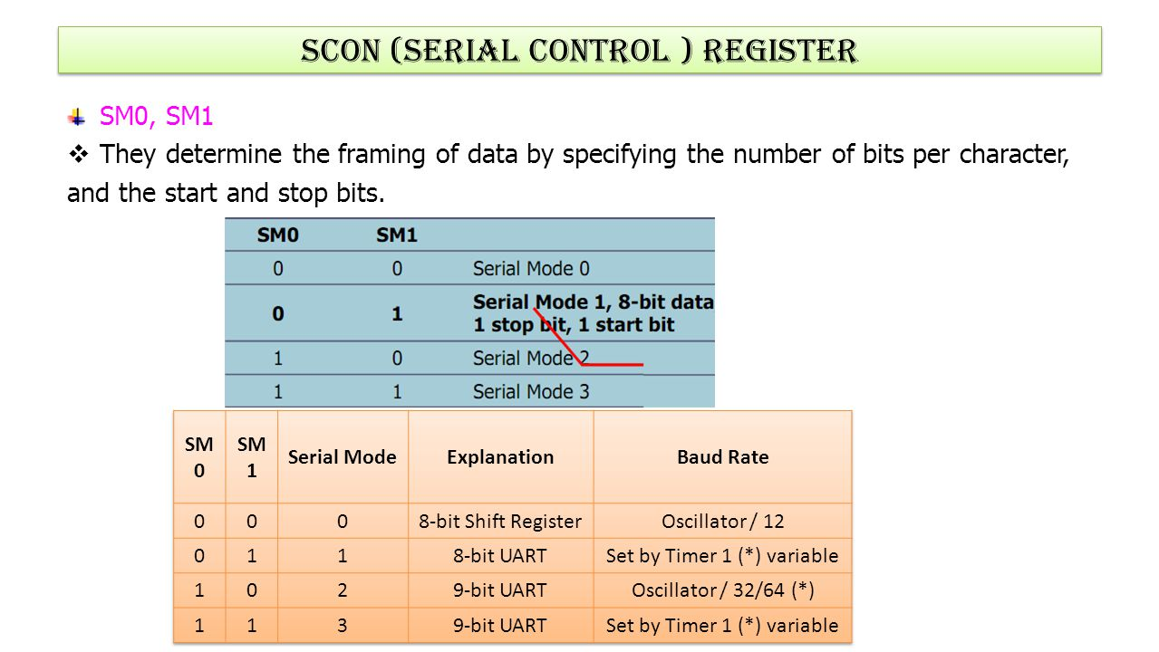 Scon (Serial control ) register
