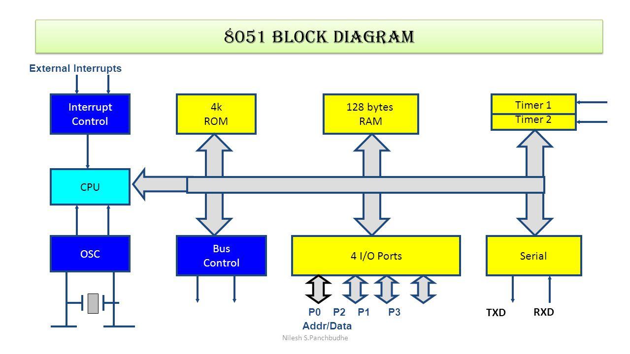 8051 Block Diagram Interrupt Control 4k ROM 128 bytes RAM Timer 1
