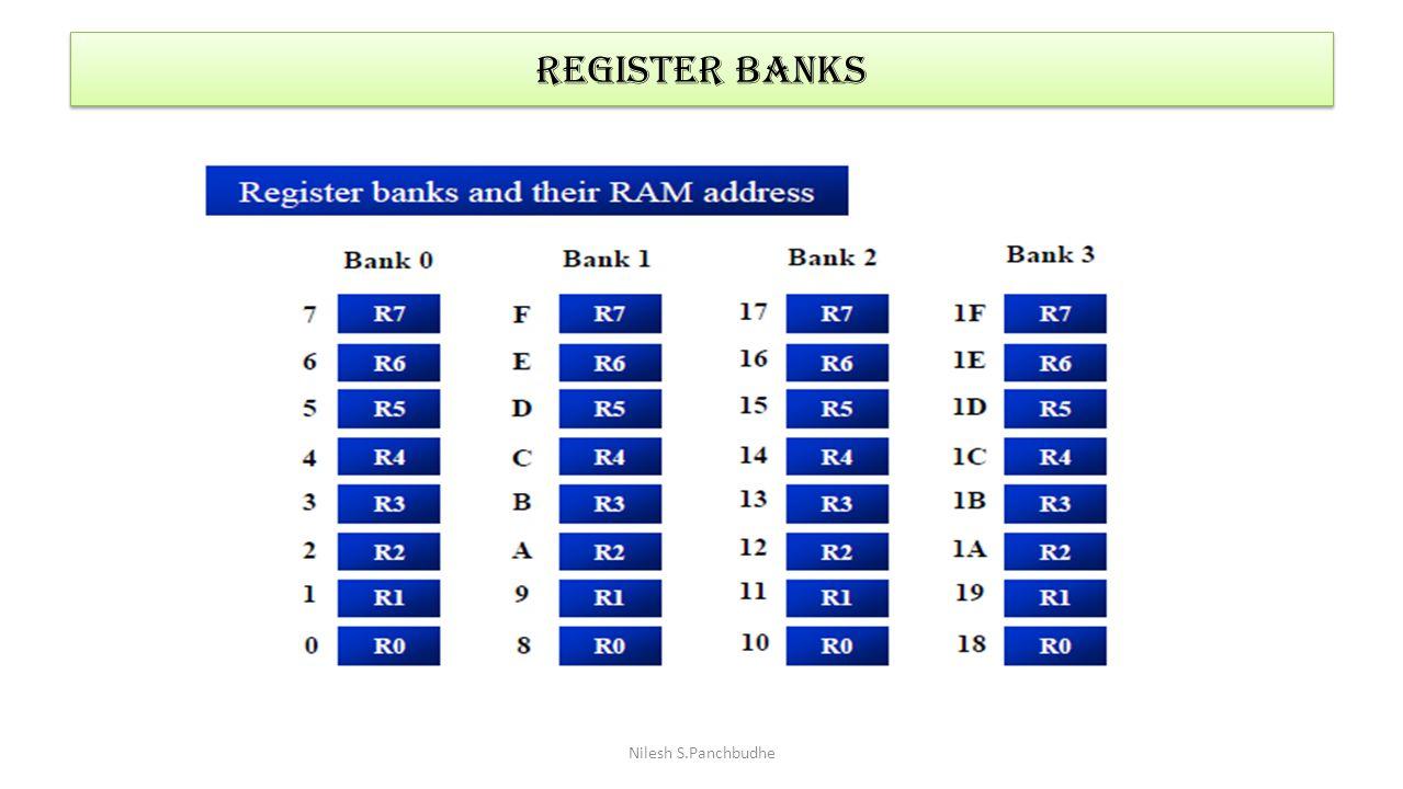 Register banks Nilesh S.Panchbudhe