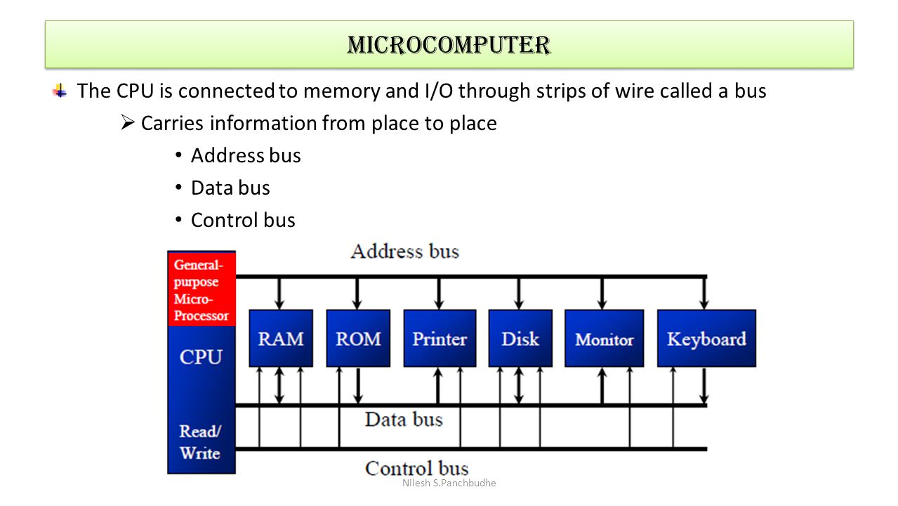 Microcomputer The CPU is connected to memory and I/O through strips of wire called a bus. Carries information from place to place.