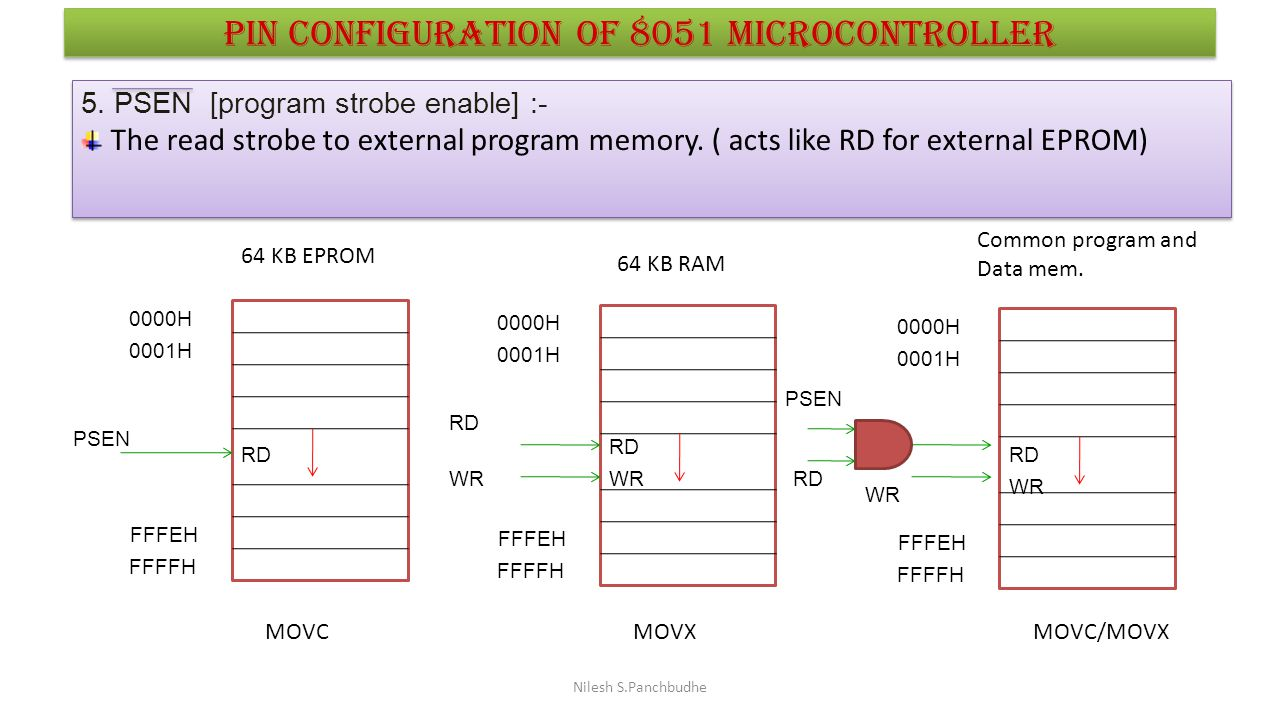Pin configuration of 8051 microcontroller