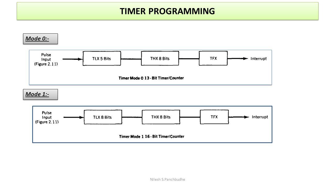 TIMER PROGRAMMING Mode 0:- Mode 1:- Nilesh S.Panchbudhe