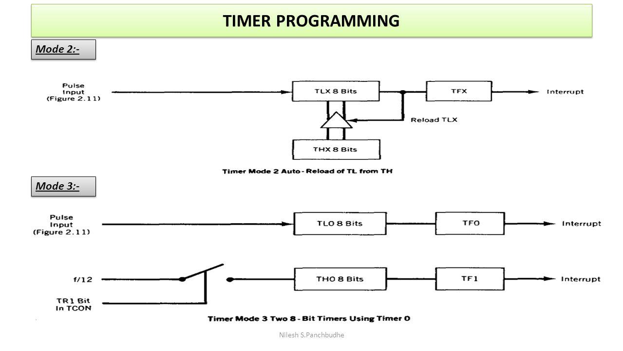 TIMER PROGRAMMING Mode 2:- Mode 3:- Nilesh S.Panchbudhe