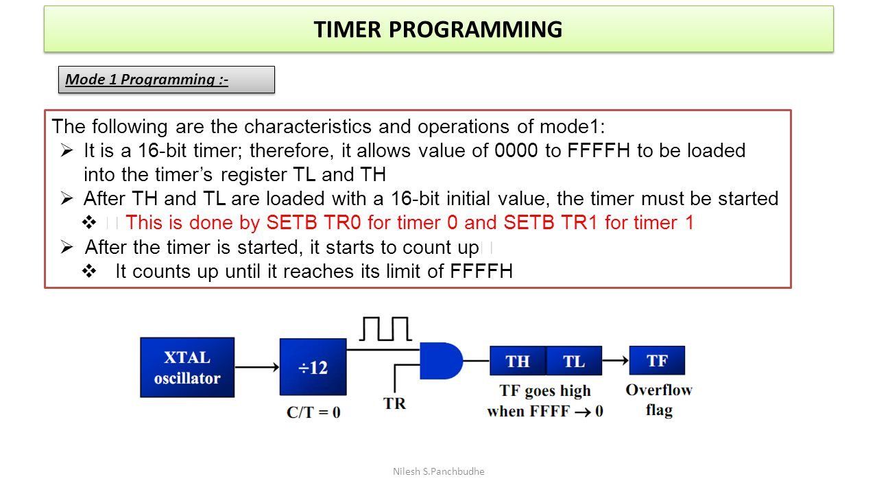 TIMER PROGRAMMING Mode 1 Programming :- The following are the characteristics and operations of mode1: