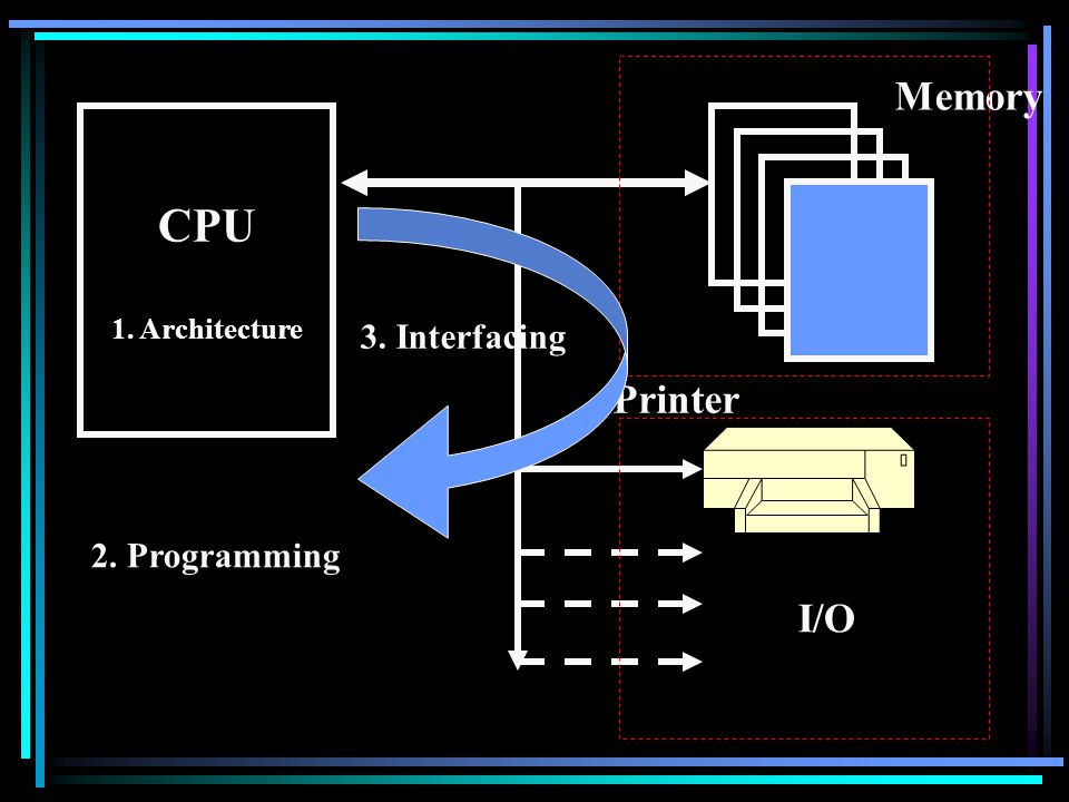 Memory CPU 1. Architecture Printer I/O 3. Interfacing 2. Programming