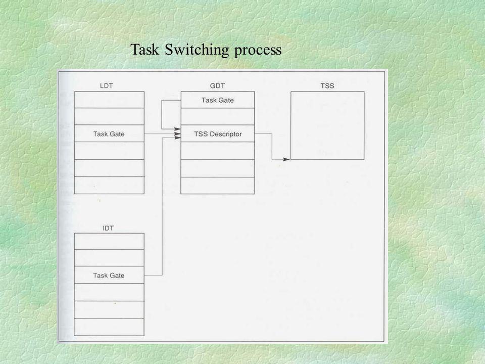 Task Switching process