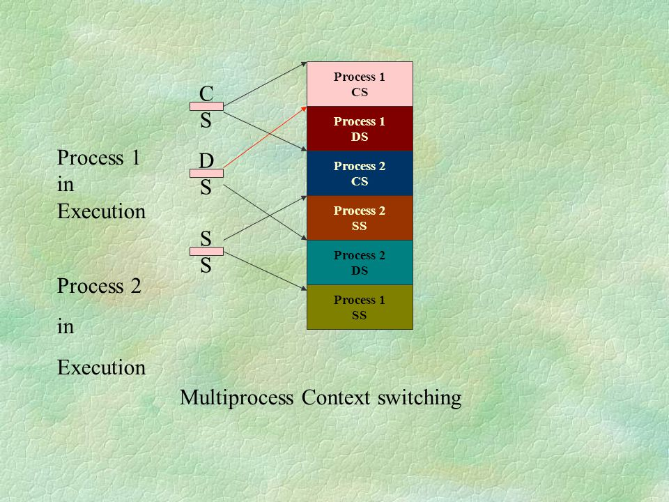 Multiprocess Context switching