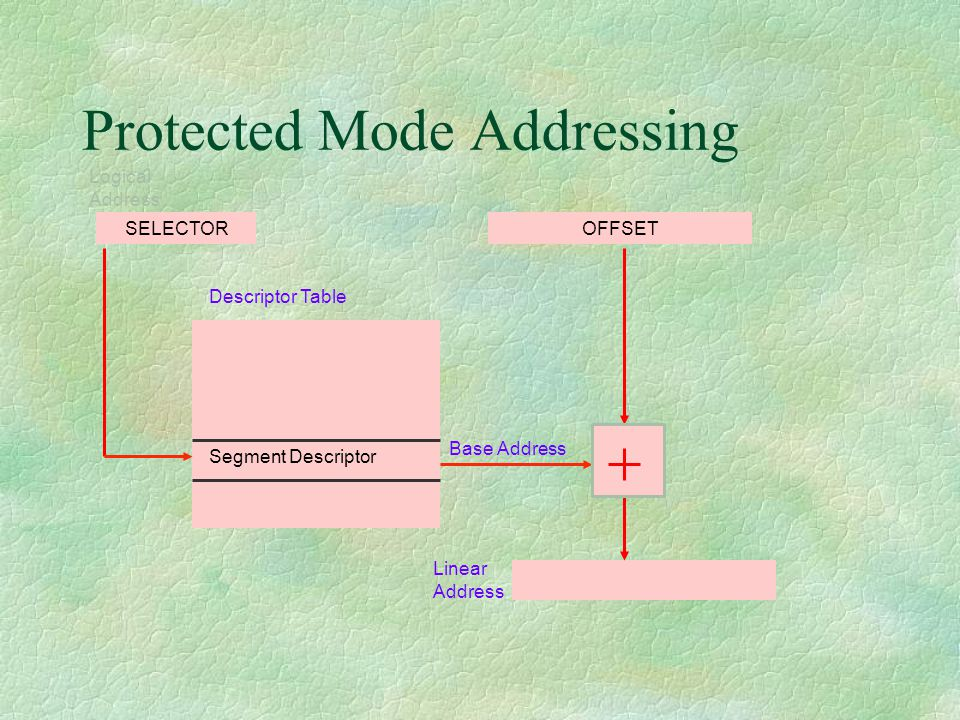 Protected Mode Addressing