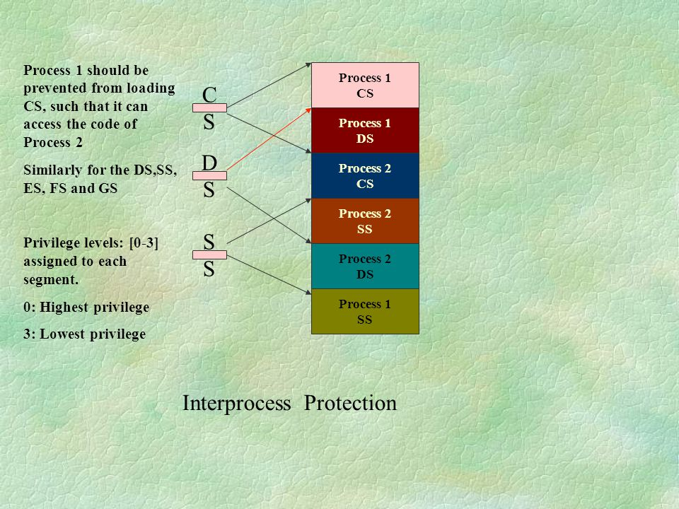 Interprocess Protection