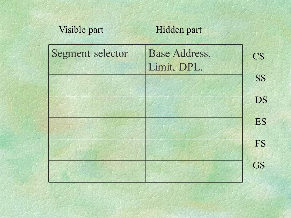 Base Address, Limit, DPL. Segment selector Visible part Hidden part CS