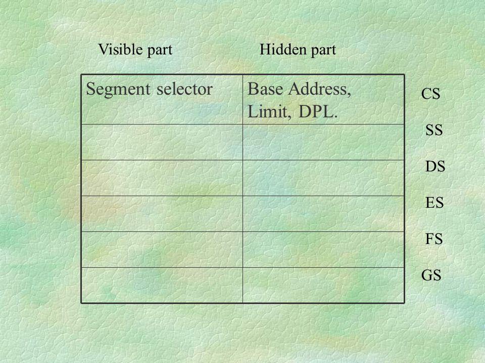 Base Address, Limit, DPL. Segment selector Visible part Hidden part CS
