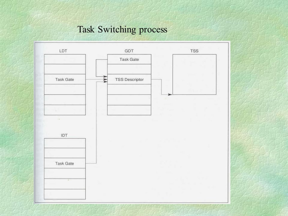 Task Switching process