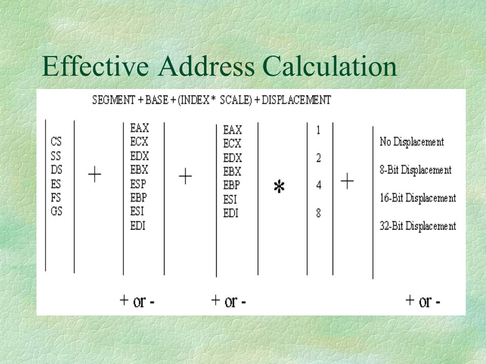 Effective Address Calculation