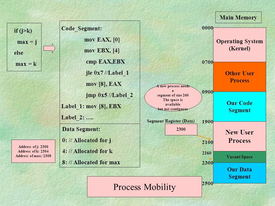 Process Mobility New User Process Main Memory Code_Segment:
