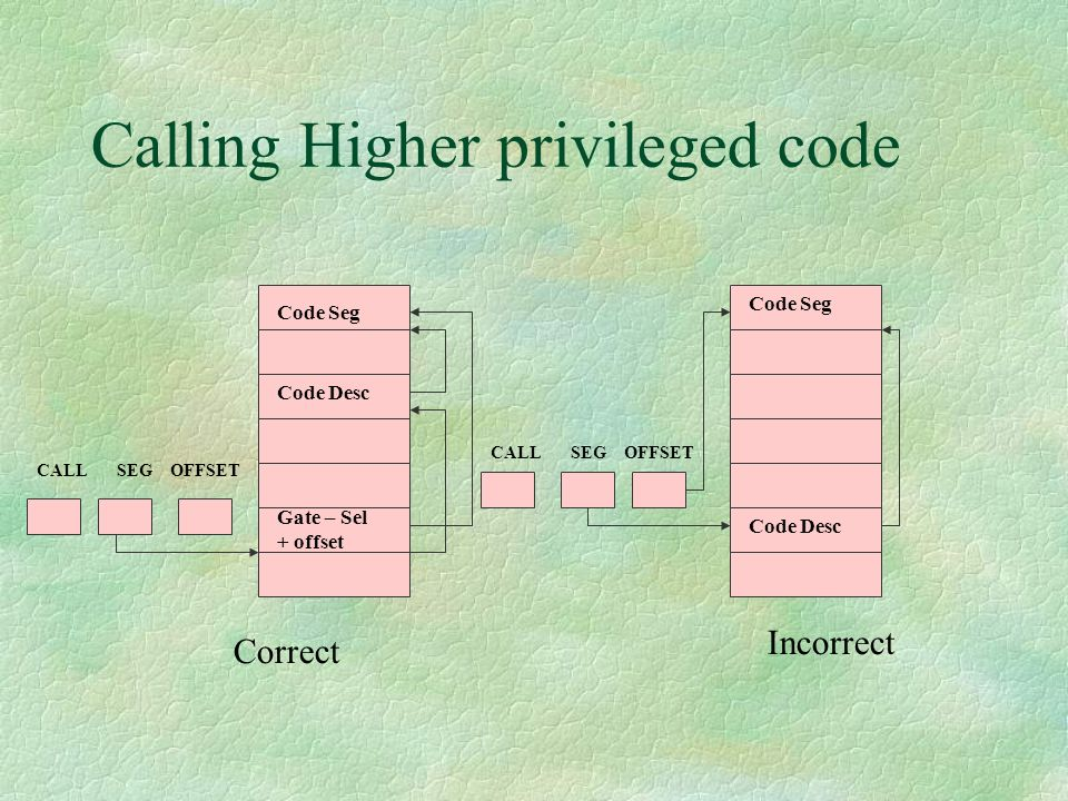 Calling Higher privileged code