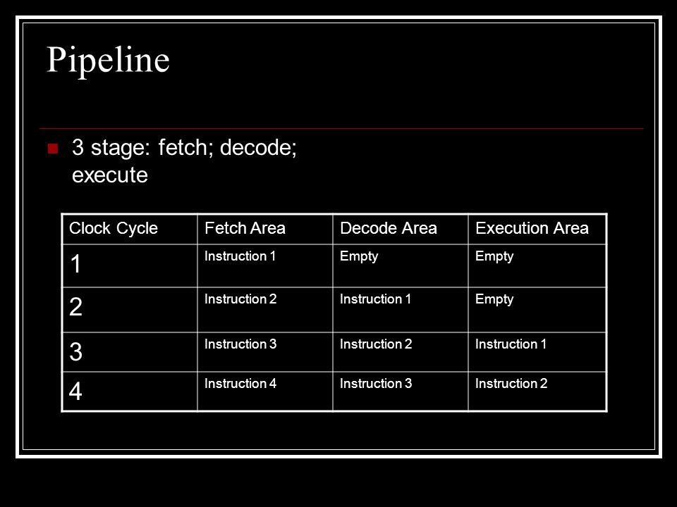 Pipeline 1 2 3 4 3 stage: fetch; decode; execute Clock Cycle