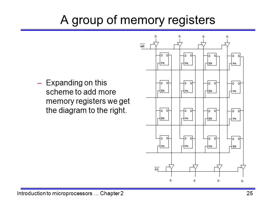 A group of memory registers