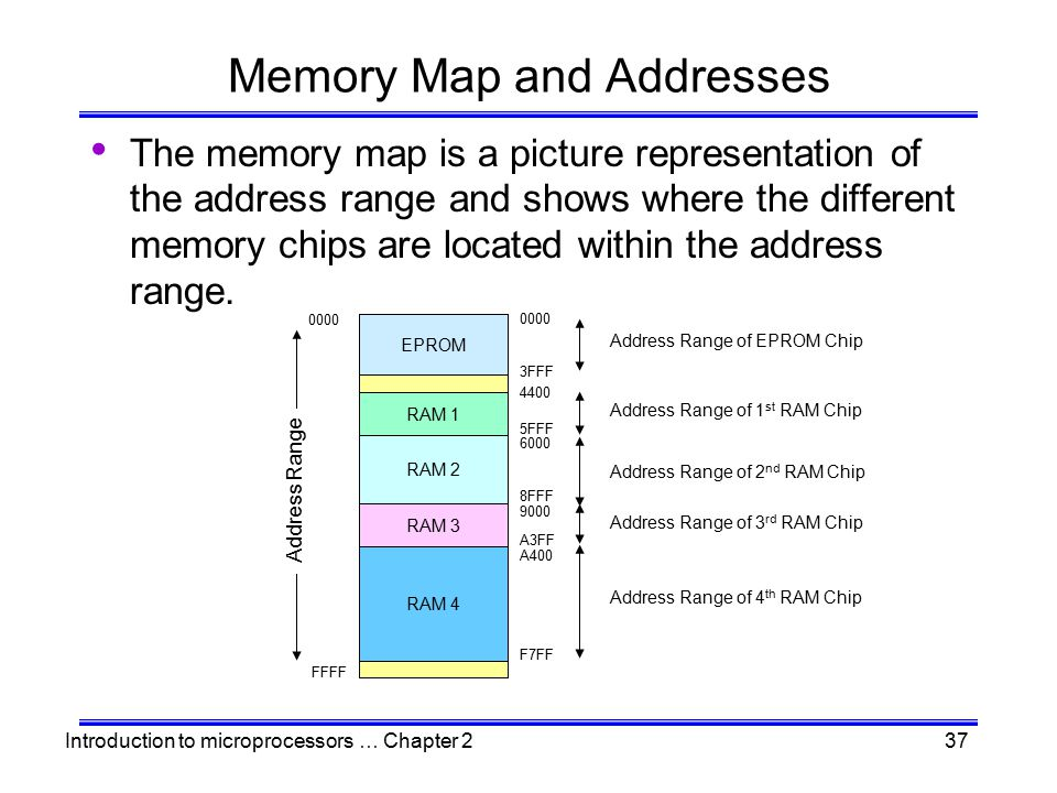 Memory Map and Addresses