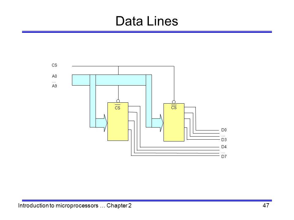 Data Lines CS A0 … A9 CS CS D0 … D3 D4 … D7