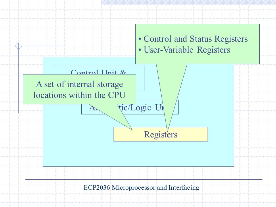 Control and Status Registers User-Variable Registers