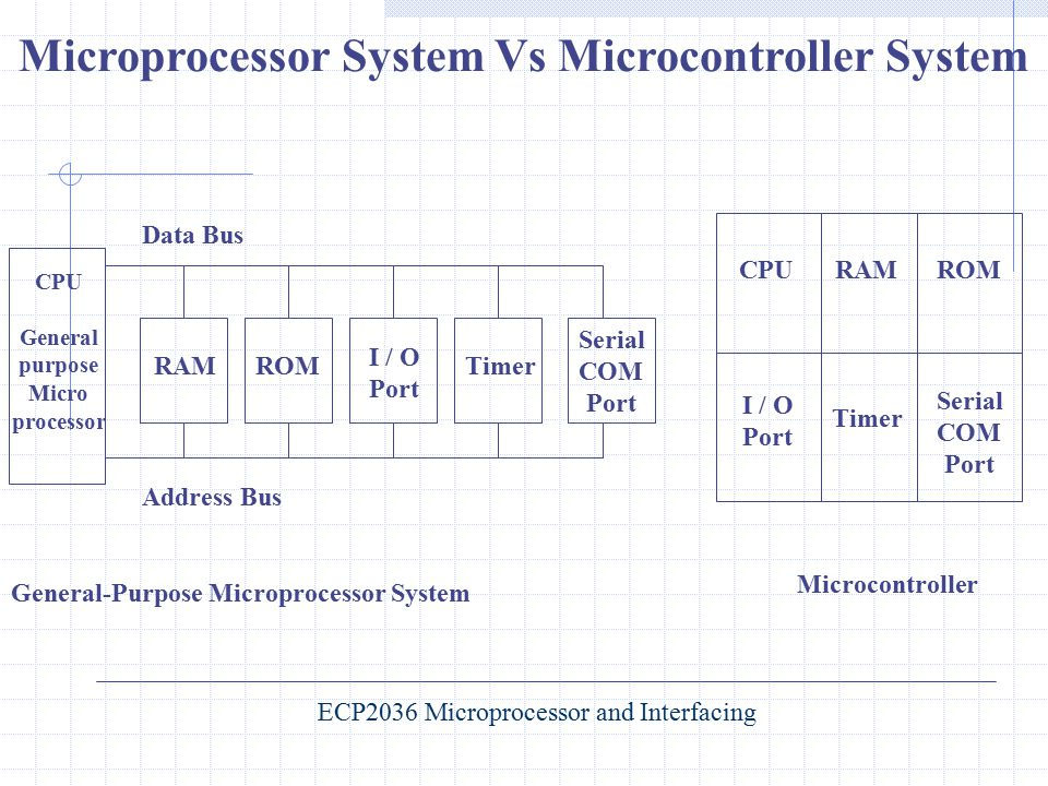 Microprocessor System Vs Microcontroller System