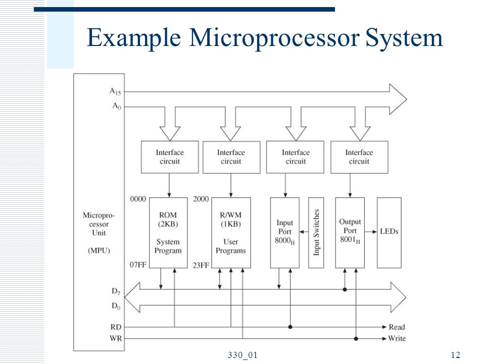 Example Microprocessor System