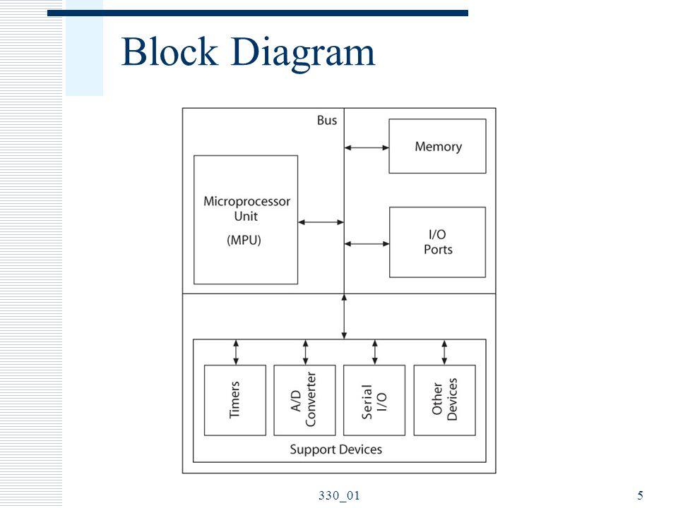 Block Diagram 330_01 ELEC 330