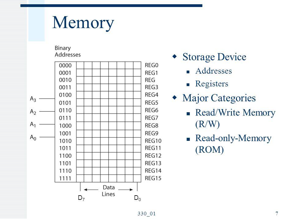 Memory Storage Device Major Categories Read/Write Memory (R/W)