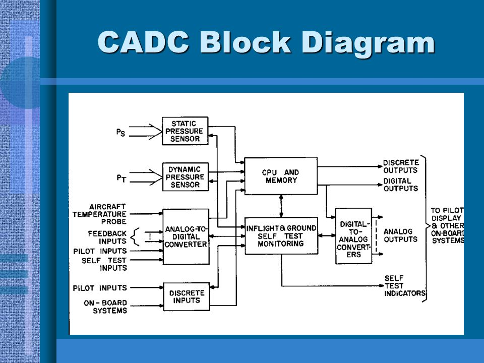 * 07/16/96 CADC Block Diagram *