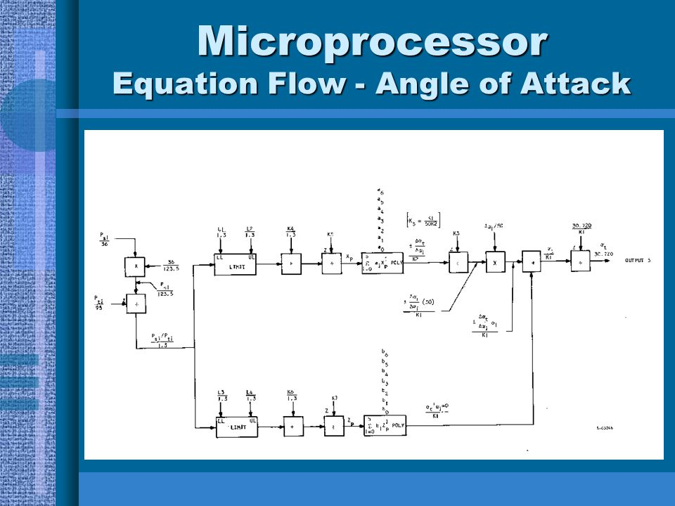 Microprocessor Equation Flow - Angle of Attack