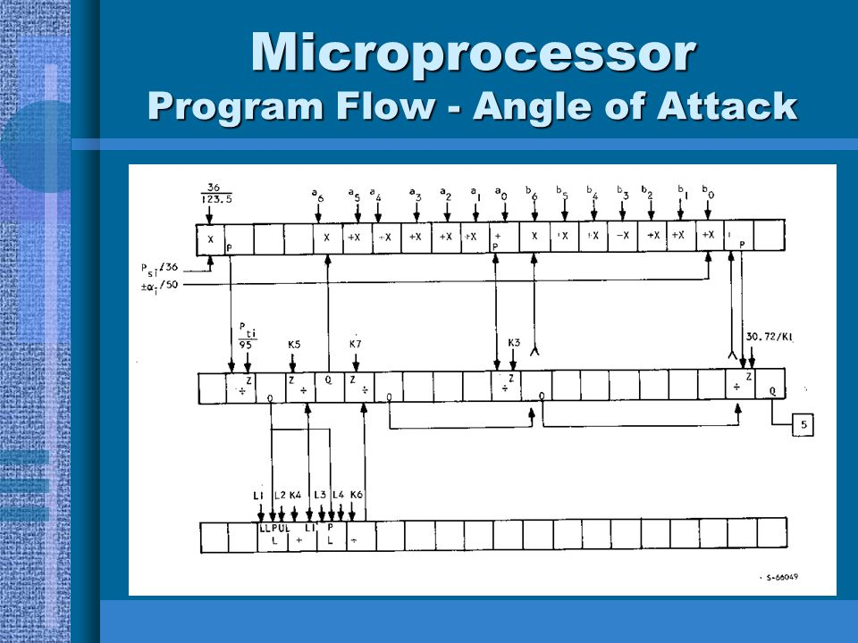 Microprocessor Program Flow - Angle of Attack